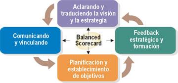 Bitam ScoreCard