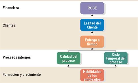 Direccion De Empresas Estructura Organizacional En Las